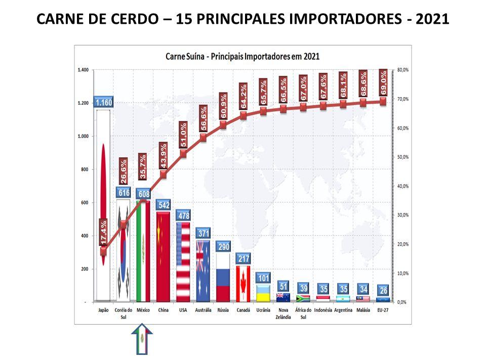 CARNE DE CERDO – 15 PRINCIPALES IMPORTADORES - 2021