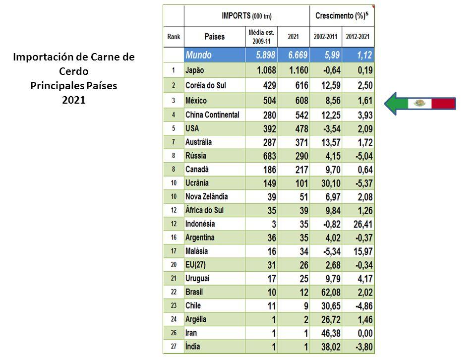 Importación de Carne de Cerdo Principales Países 2021