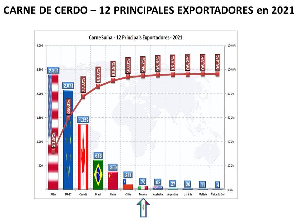 CARNE DE CERDO – 12 PRINCIPALES EXPORTADORES en 2021