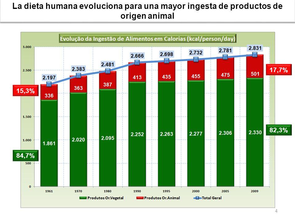 La dieta humana evoluciona para una mayor ingesta de productos de origen animal 4 15,3% 84,7% 17,7% 82,3%
