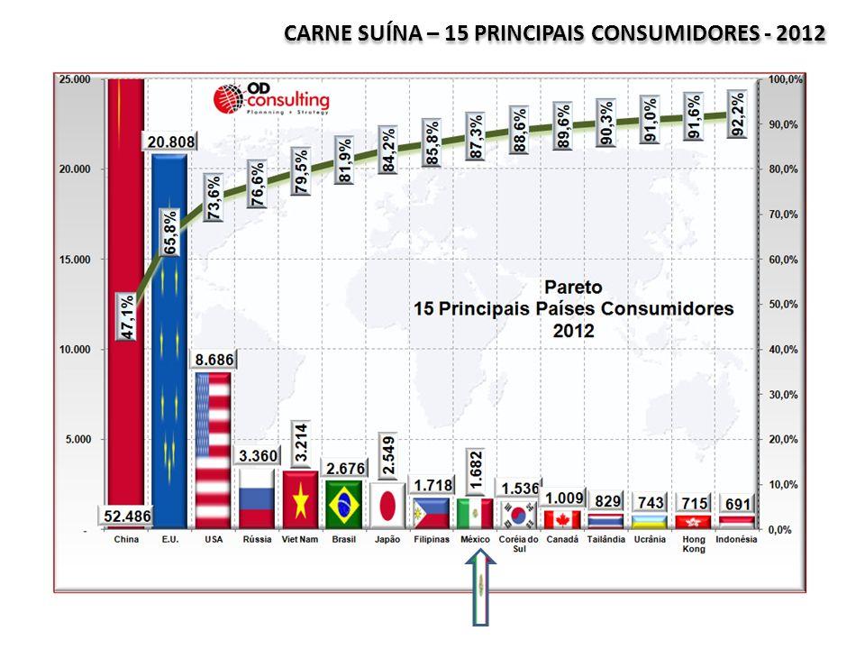 CARNE SUÍNA – 15 PRINCIPAIS CONSUMIDORES - 2012