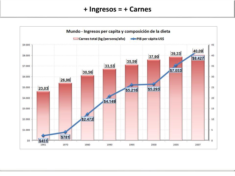 + Ingresos = + Carnes