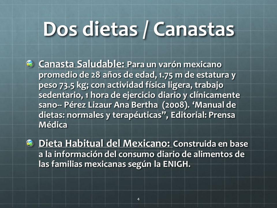 Dos dietas / Canastas Canasta Saludable: Para un varón mexicano promedio de 28 años de edad, 1.75 m de estatura y peso 73.5 kg; con actividad física ligera, trabajo sedentario, 1 hora de ejercicio diario y clínicamente sano-- Pérez Lizaur Ana Bertha (2008).