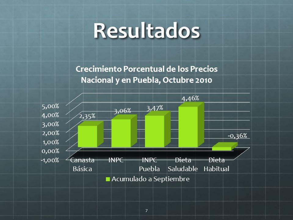 Resultados 7