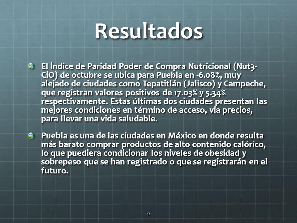 Resultados El Índice de Paridad Poder de Compra Nutricional (Nut3- CiO) de octubre se ubica para Puebla en -6.08%, muy alejado de ciudades como Tepatitlán (Jalisco) y Campeche, que registran valores positivos de 17.03% y 5.34% respectivamente.