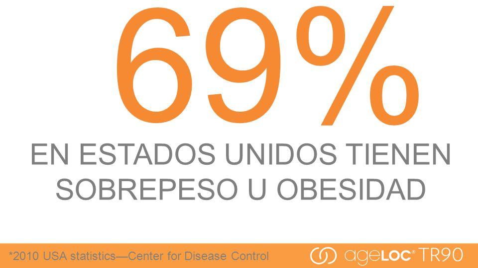 EN ESTADOS UNIDOS TIENEN SOBREPESO U OBESIDAD 69% *2010 USA statisticsCenter for Disease Control