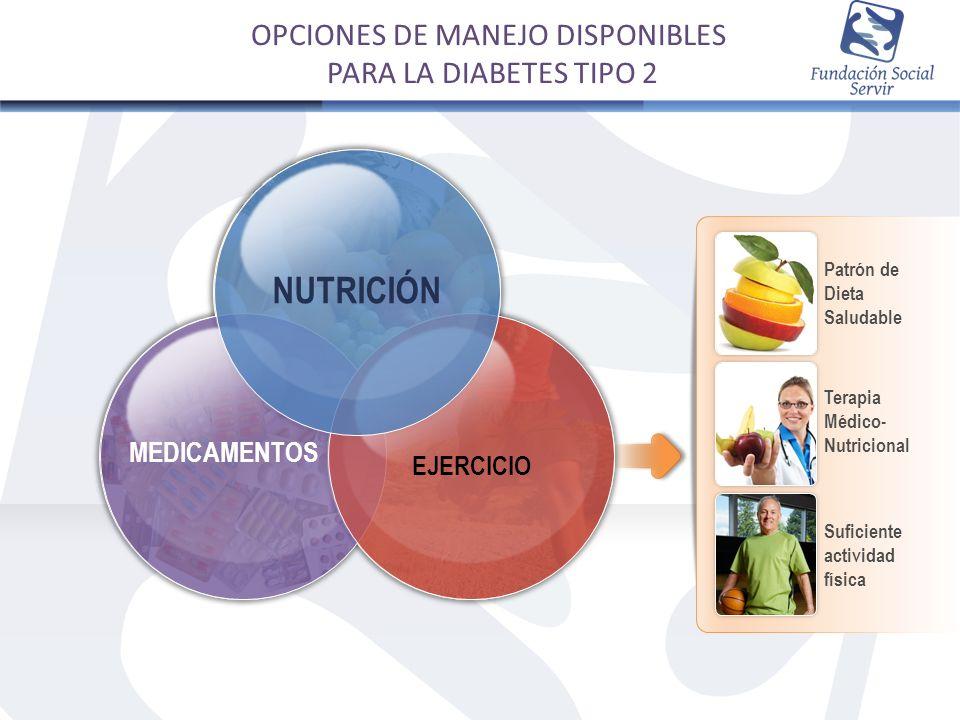MEDICAMENTOS EJERCICIO NUTRICIÓN Terapia Médico- Nutricional Patrón de Dieta Saludable Suficiente actividad física OPCIONES DE MANEJO DISPONIBLES PARA