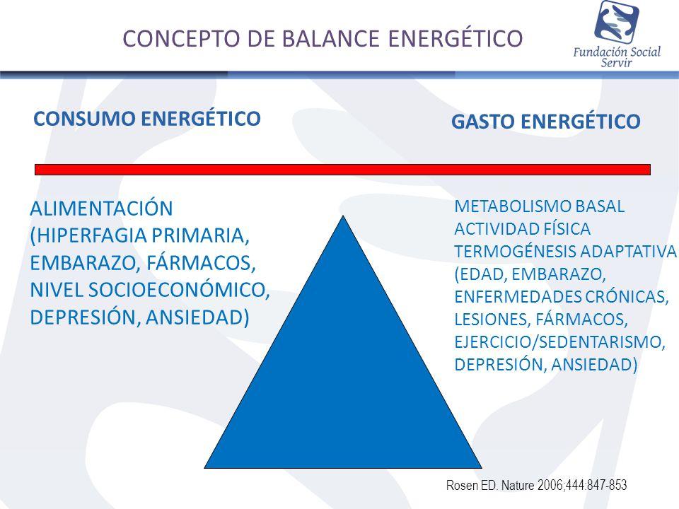 CONSUMO ENERGÉTICO GASTO ENERGÉTICO ALIMENTACIÓN (HIPERFAGIA PRIMARIA, EMBARAZO, FÁRMACOS, NIVEL SOCIOECONÓMICO, DEPRESIÓN, ANSIEDAD) METABOLISMO BASA