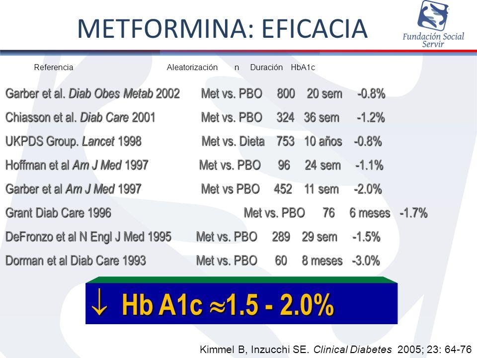 Referencia Aleatorización n Duración HbA1c Garber et al. Diab Obes Metab 2002 Met vs. PBO 800 20 sem -0.8% Chiasson et al. Diab Care 2001 Met vs. PBO