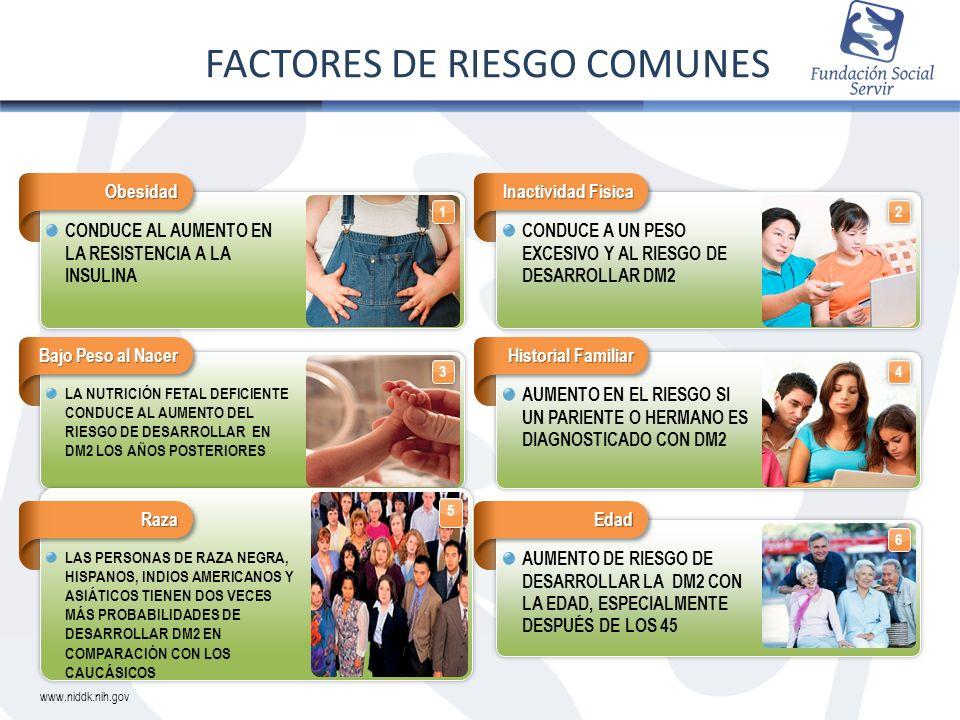 1234 5 6 FACTORES DE RIESGO COMUNES www.niddk.nih.gov Obesidad Inactividad Física CONDUCE AL AUMENTO EN LA RESISTENCIA A LA INSULINA CONDUCE A UN PESO