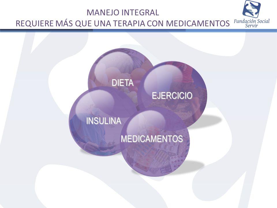 MEDICAMENTOS EJERCICIO NUTRICIÓN Terapia Médico- Nutricional Patrón de Dieta Saludable Suficiente actividad física OPCIONES DE MANEJO DISPONIBLES PARA LA DIABETES TIPO 2