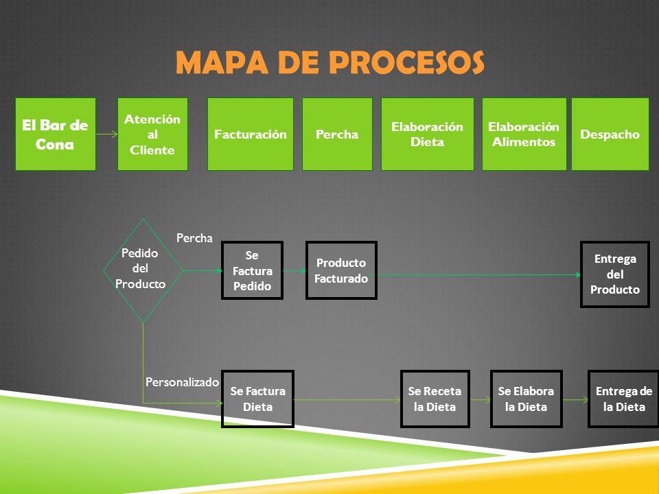 MAPA DE PROCESOS El Bar de Cona Atención al Cliente FacturaciónPercha Elaboración Dieta Elaboración Alimentos Despacho Se Factura Pedido Pedido del Pr
