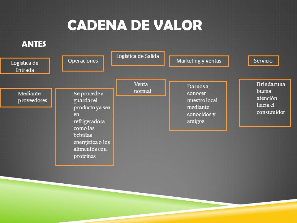 CADENA DE VALOR Logística de Entrada Operaciones Logística de Salida Marketing y ventasServicio Mediante proveedores Se procede a guardar el producto