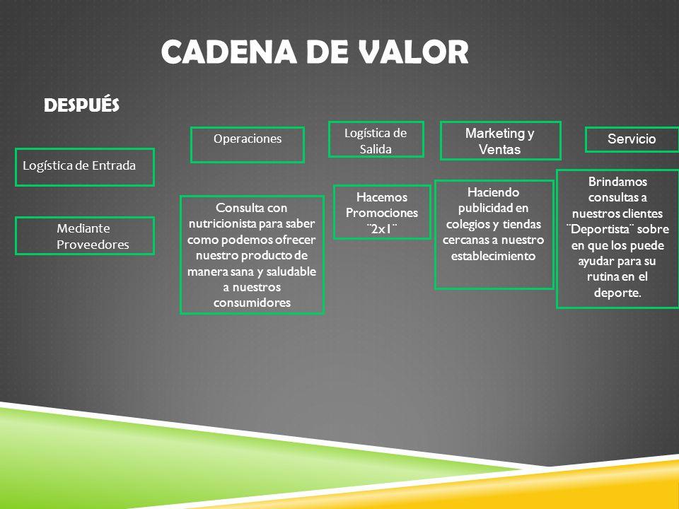 Logística de Entrada Mediante Proveedores CADENA DE VALOR Operaciones Logística de Salida Marketing y Ventas Servicio Consulta con nutricionista para