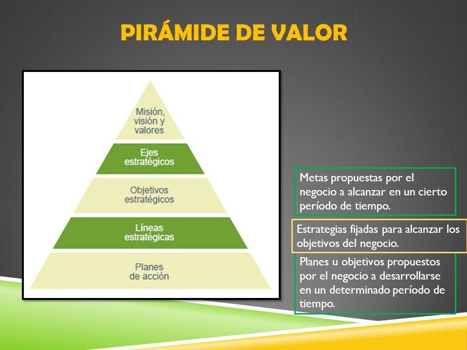 PIRÁMIDE DE VALOR Planes u objetivos propuestos por el negocio a desarrollarse en un determinado período de tiempo. Estrategias fijadas para alcanzar