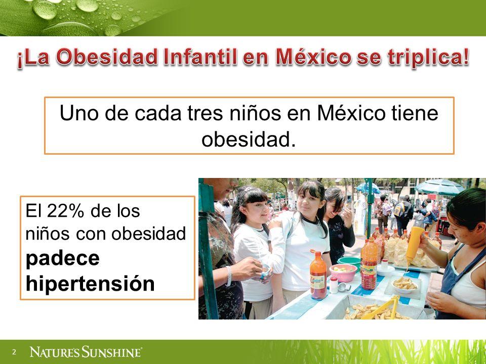 2 El 22% de los niños con obesidad padece hipertensión Uno de cada tres niños en México tiene obesidad.
