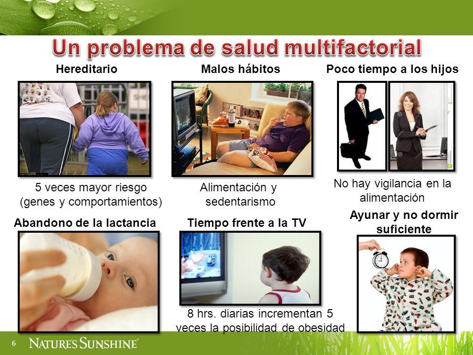 6 Hereditario 5 veces mayor riesgo (genes y comportamientos) Malos hábitos Alimentación y sedentarismo Poco tiempo a los hijos No hay vigilancia en la alimentación Abandono de la lactanciaTiempo frente a la TV 8 hrs.