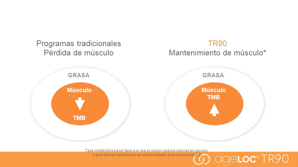 Programas tradicionales Pérdida de músculo TR90 Mantenimiento de músculo* GRASA Músculo TMB GRASA Músculo TMB Tasa metabólica basal (tasa a la que el