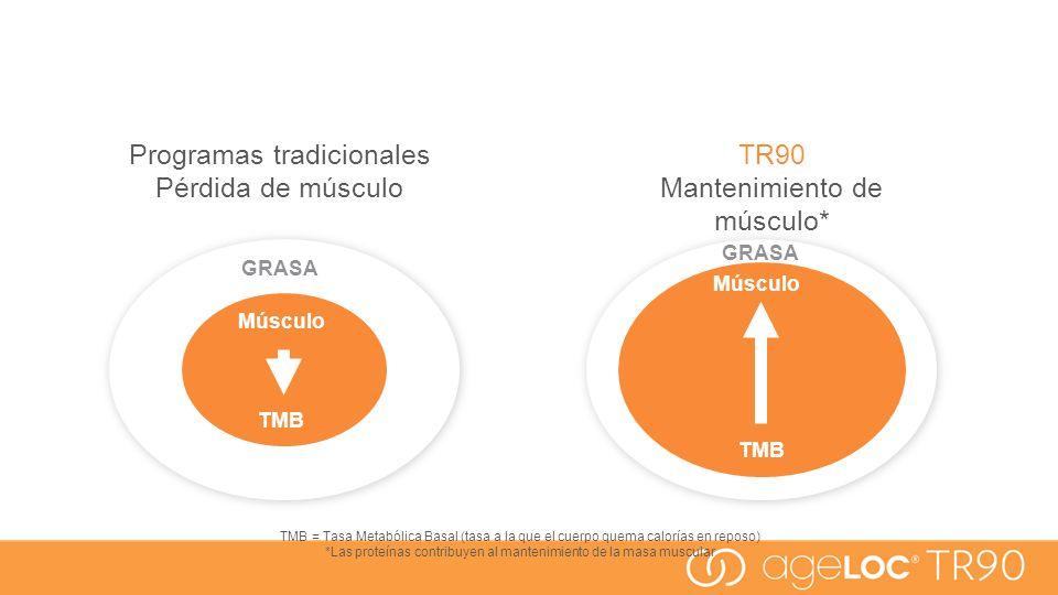 Programas tradicionales Pérdida de músculo TR90 Mantenimiento de músculo* GRASA Músculo TMB TMB = Tasa Metabólica Basal (tasa a la que el cuerpo quema