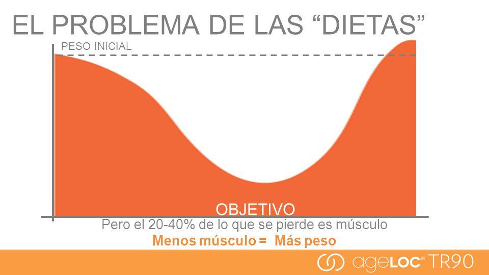 OBJETIVO PESO INICIAL Pero el 20-40% de lo que se pierde es músculo Menos músculo = Más peso EL PROBLEMA DE LAS DIETAS