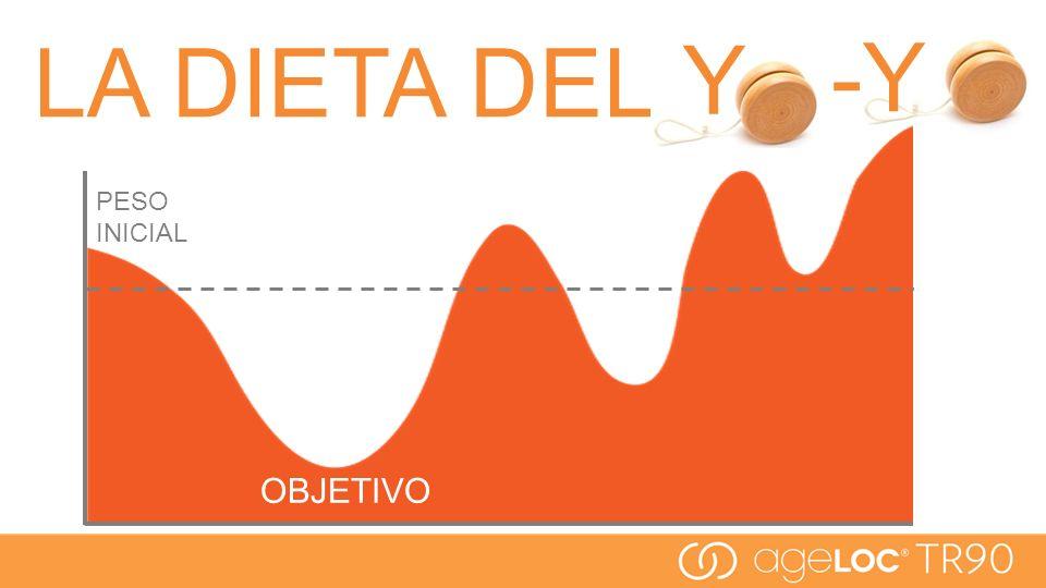 LA DIETA DEL OBJETIVO PESO INICIAL -Y Y