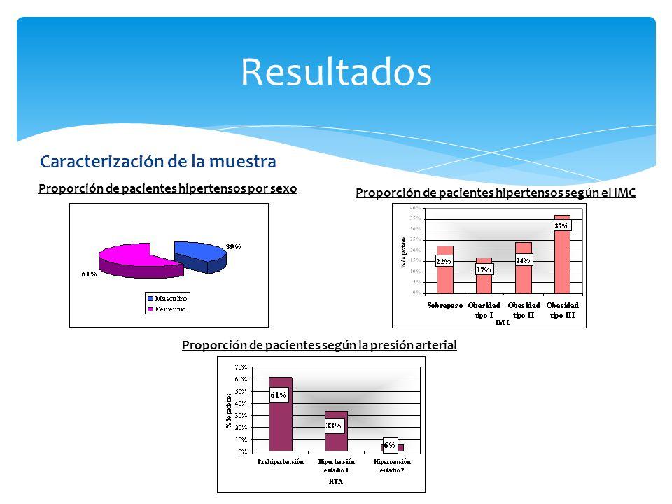 Caracterización de la muestra Resultados Proporción de pacientes hipertensos según el IMC Proporción de pacientes según la presión arterial Proporción de pacientes hipertensos por sexo