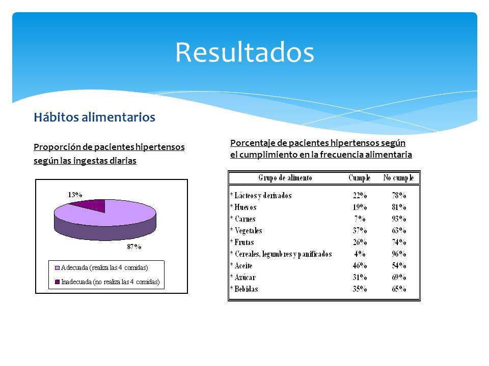 Hábitos alimentarios Proporción de pacientes hipertensos según las ingestas diarias Resultados Porcentaje de pacientes hipertensos según el cumplimiento en la frecuencia alimentaria