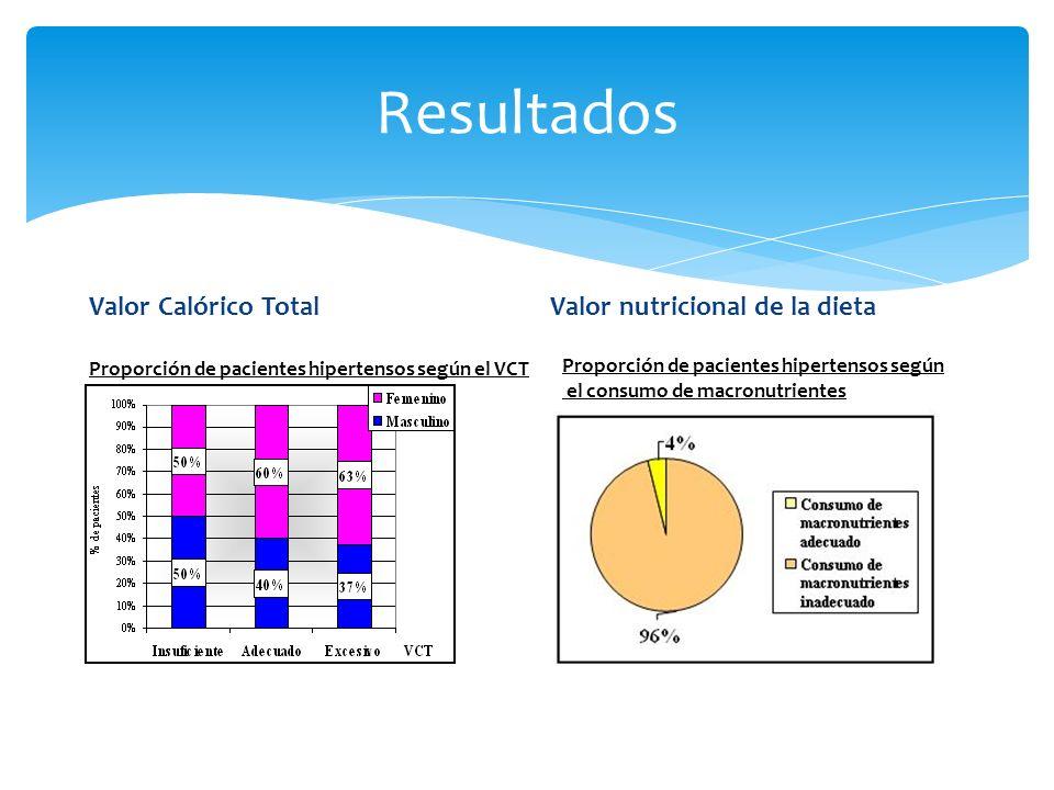 Valor Calórico Total Valor nutricional de la dieta Proporción de pacientes hipertensos según el VCT por sexo Resultados Proporción de pacientes hipertensos según el consumo de macronutrientes