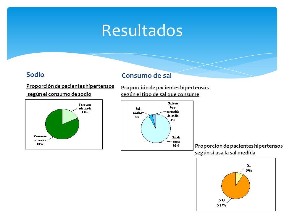 Resultados Proporción de pacientes hipertensos según el consumo de sodio Sodio Consumo de sal Proporción de pacientes hipertensos según el tipo de sal que consume Proporción de pacientes hipertensos según si usa la sal medida