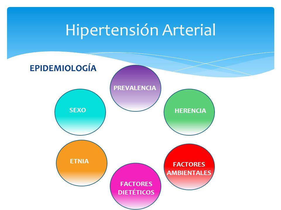 EPIDEMIOLOGÍA Hipertensión Arterial PREVALENCIA SEXO HERENCIA FACTORES AMBIENTALES FACTORES DIETÉTICOS ETNIA FACTORES AMBIENTALES
