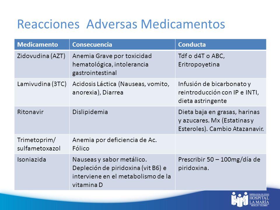 Reacciones Adversas Medicamentos MedicamentoConsecuenciaConducta Zidovudina (AZT)Anemia Grave por toxicidad hematológica, intolerancia gastrointestina
