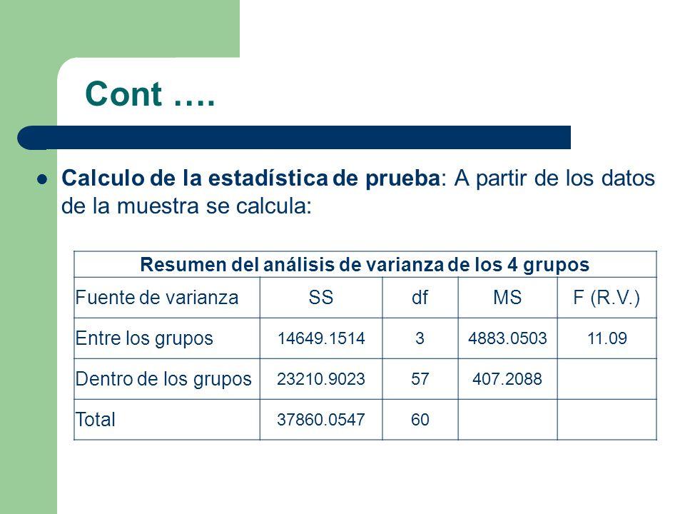 Cont …. Calculo de la estadística de prueba: A partir de los datos de la muestra se calcula: Resumen del análisis de varianza de los 4 grupos Fuente d