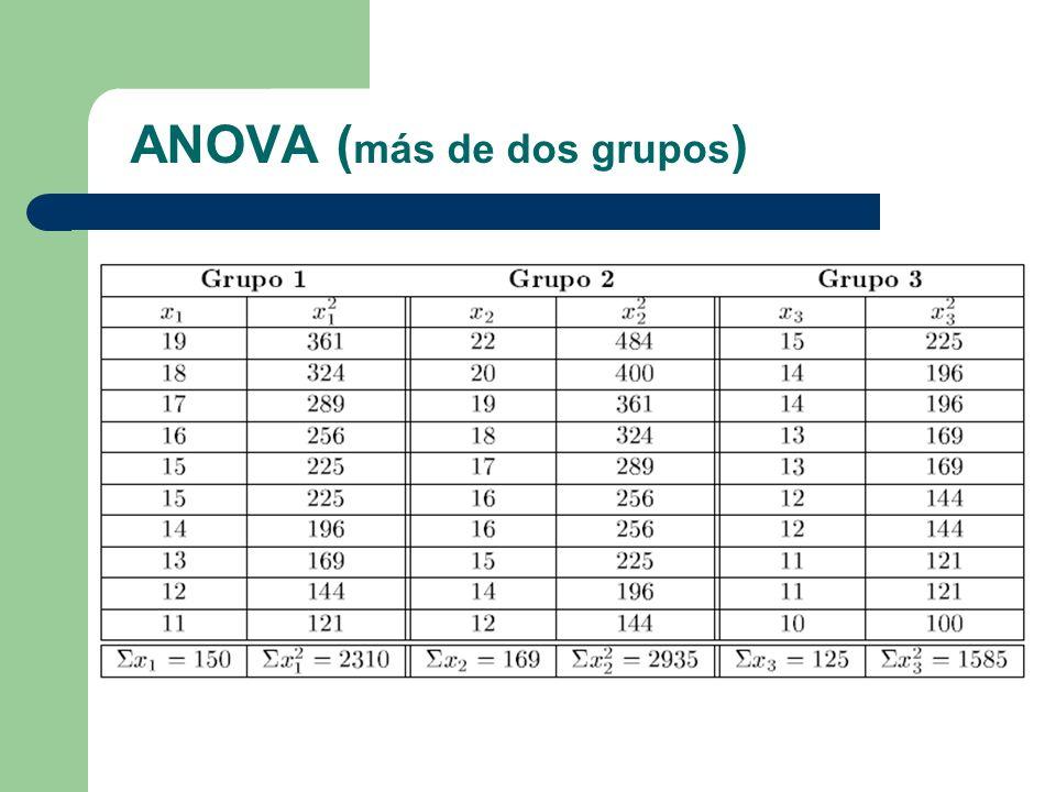 ANOVA ( más de dos grupos )