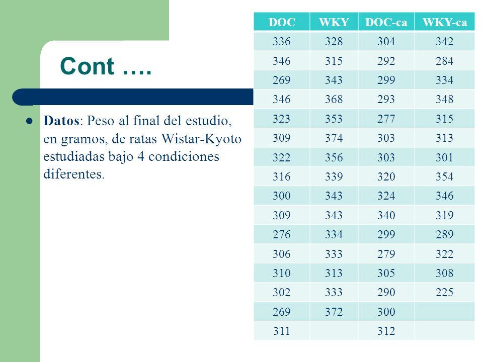 Cont …. Datos: Peso al final del estudio, en gramos, de ratas Wistar-Kyoto estudiadas bajo 4 condiciones diferentes. DOCWKYDOC-caWKY-ca 336328304342 3