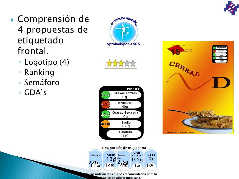 Comprensión de 4 propuestas de etiquetado frontal. Logotipo (4) Ranking Semáforo GDAs Una porción de 60g aporta De los nutrimentos diarios recomendado