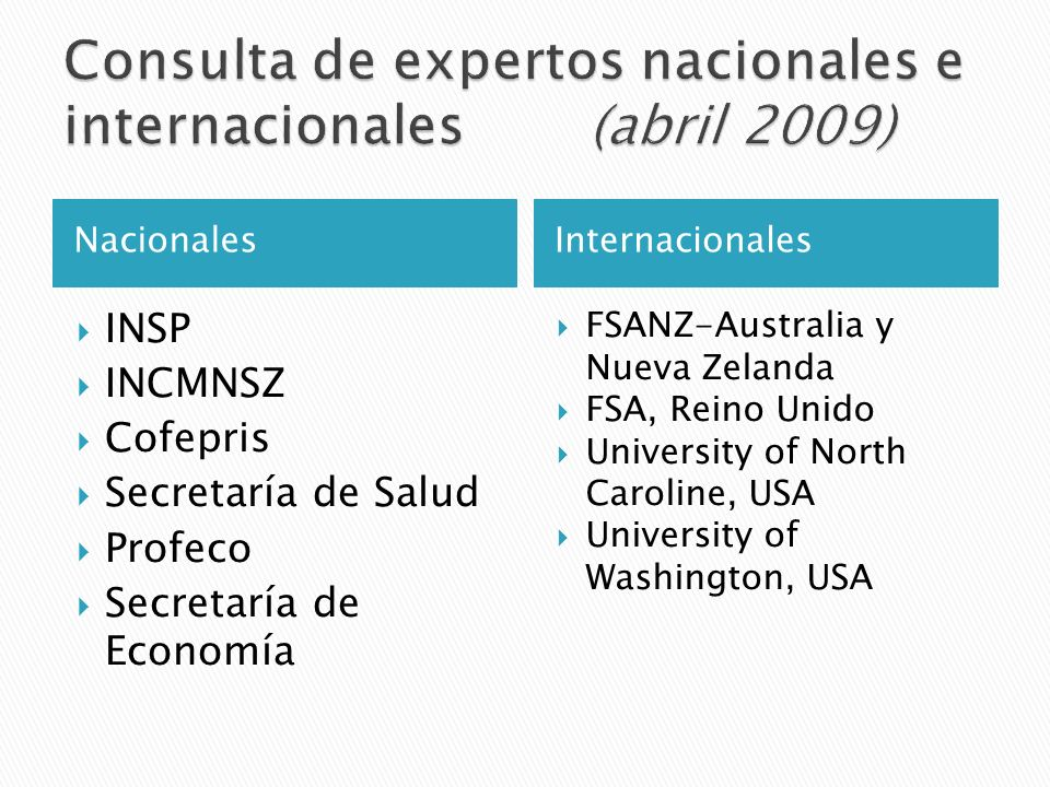 NacionalesInternacionales INSP INCMNSZ Cofepris Secretaría de Salud Profeco Secretaría de Economía FSANZ-Australia y Nueva Zelanda FSA, Reino Unido Un