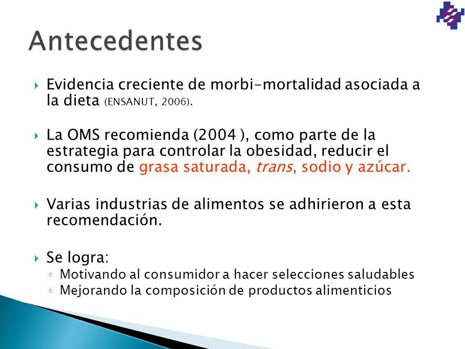 Evidencia creciente de morbi-mortalidad asociada a la dieta (ENSANUT, 2006). La OMS recomienda (2004 ), como parte de la estrategia para controlar la