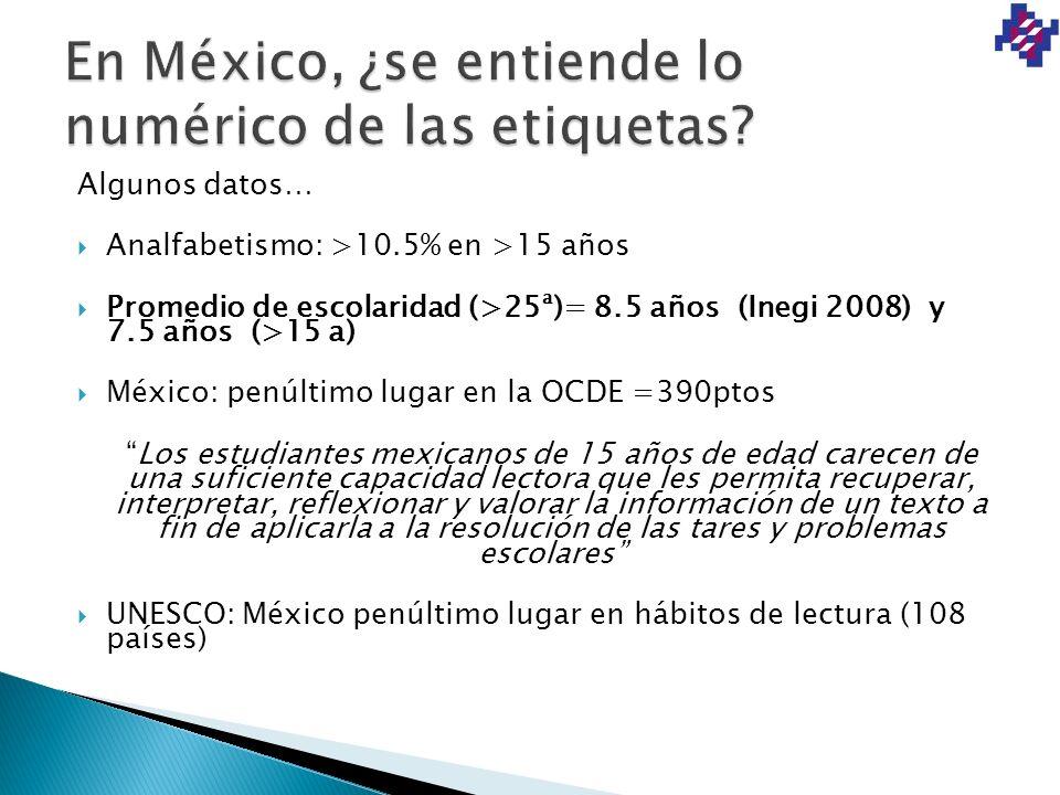Algunos datos… Analfabetismo: >10.5% en >15 años Promedio de escolaridad (>25ª)= 8.5 años (Inegi 2008) y 7.5 años (>15 a) México: penúltimo lugar en l