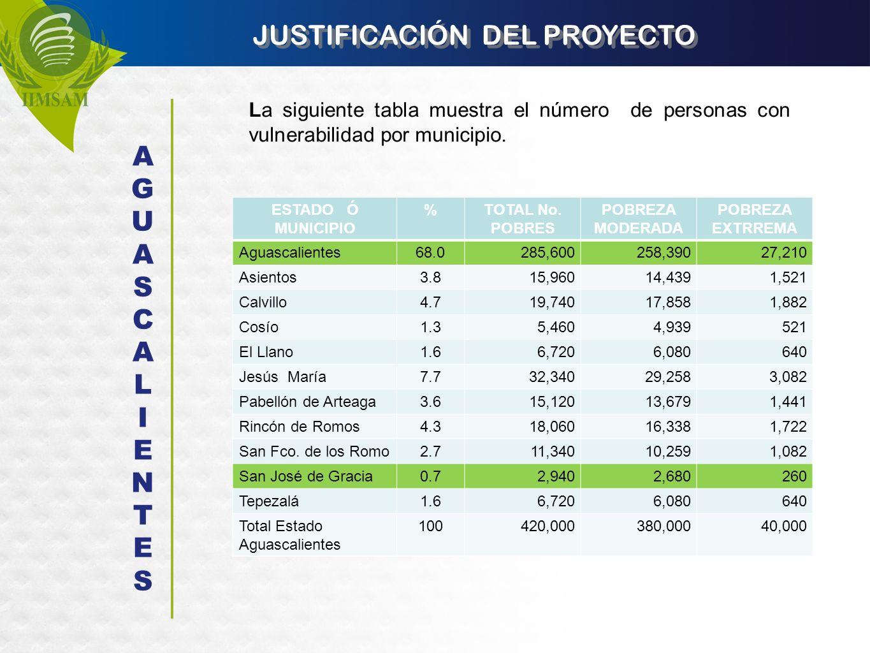 JUSTIFICACIÓN DEL PROYECTO La siguiente tabla muestra el número de personas con vulnerabilidad por municipio. AGUASCALIENTESAGUASCALIENTES ESTADO Ó MU