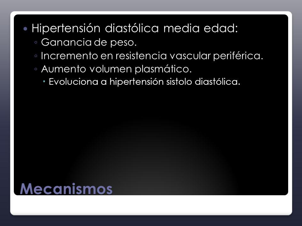 Mecanismos Hipertensión diastólica media edad: Ganancia de peso. Incremento en resistencia vascular periférica. Aumento volumen plasmático. Evoluciona