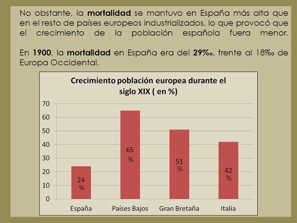 No obstante, la mortalidad se mantuvo en España más alta que en el resto de países europeos industrializados, lo que provocó que el crecimiento de la