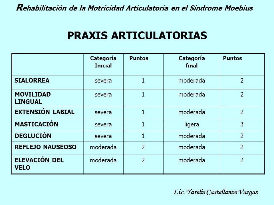 PRAXIS ARTICULATORIAS Categoría Inicial PuntosCategoría final Puntos SIALORREAsevera1moderada2 MOVILIDAD LINGUAL severa1moderada2 EXTENSIÓN LABIALseve