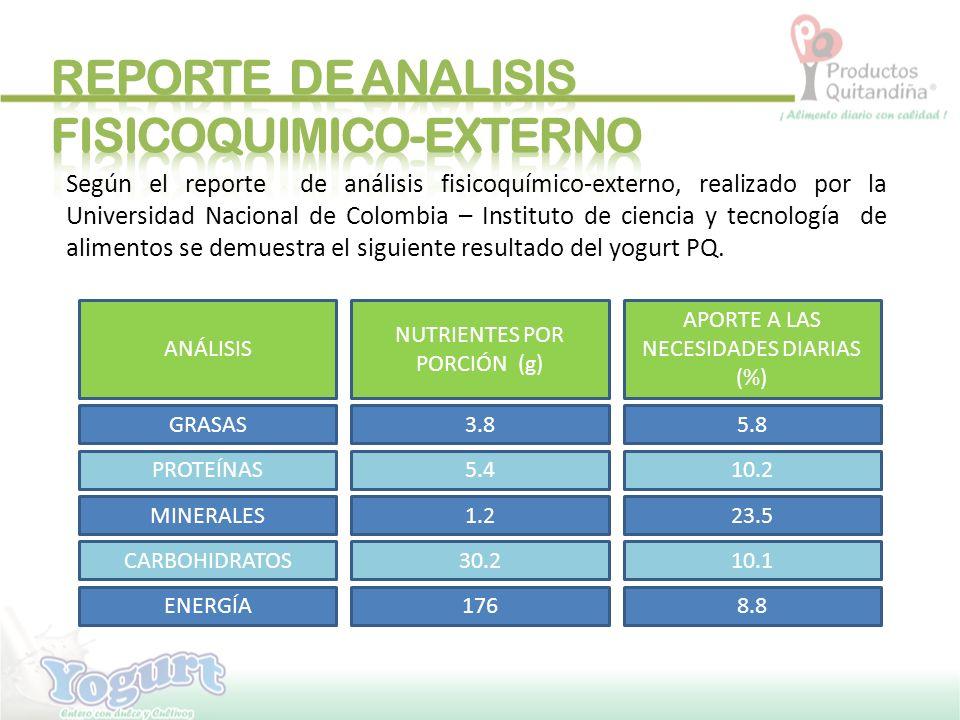 GRASA TOTAL3.8 g5.8 CARBOHIDRATOS TOTALES 30.2 g10.1 MINERALES1.2 g23.5 PROTEÍNAS5.4 g10.2
