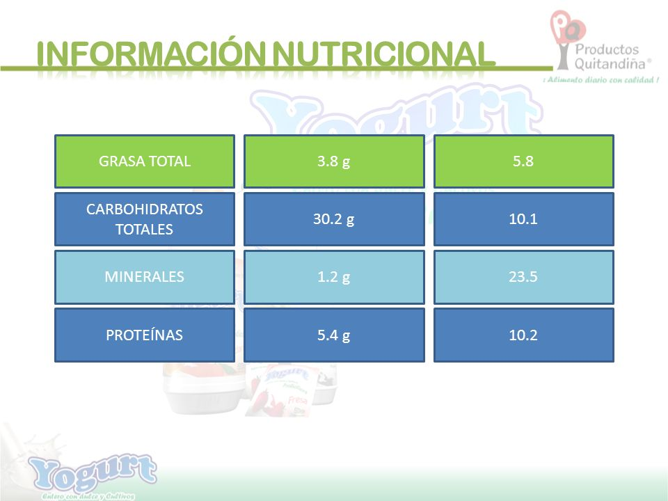 GRASA TOTAL3.8 g5.8 CARBOHIDRATOS TOTALES 30.2 g10.1 MINERALES1.2 g23.5 PROTEÍNAS5.4 g10.2