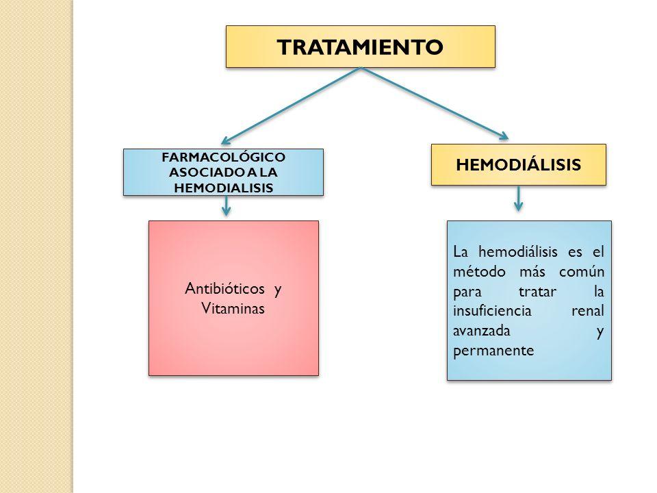 TRATAMIENTO FARMACOLÓGICO ASOCIADO A LA HEMODIALISIS Antibióticos y Vitaminas HEMODIÁLISIS La hemodiálisis es el método más común para tratar la insuficiencia renal avanzada y permanente