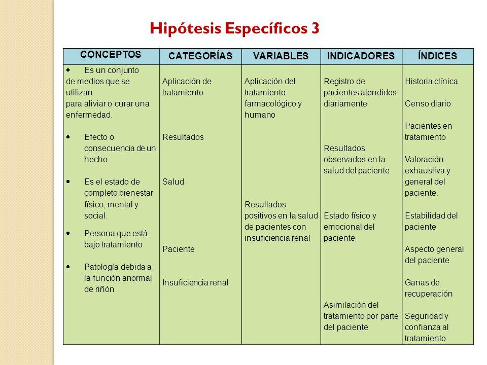 Hipótesis Específicos 3 CONCEPTOS CATEGORÍASVARIABLESINDICADORESÍNDICES Es un conjunto de medios que se utilizan para aliviar o curar una enfermedad.