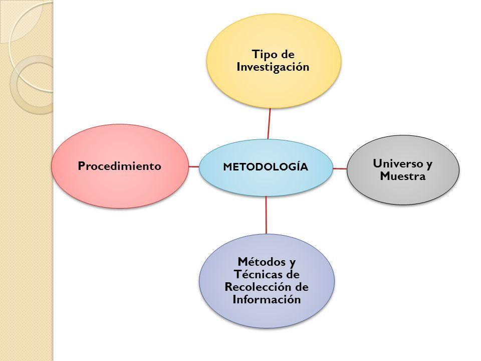 METODOLOGÍA Tipo de Investigación Universo y Muestra Métodos y Técnicas de Recolección de Información Procedimiento