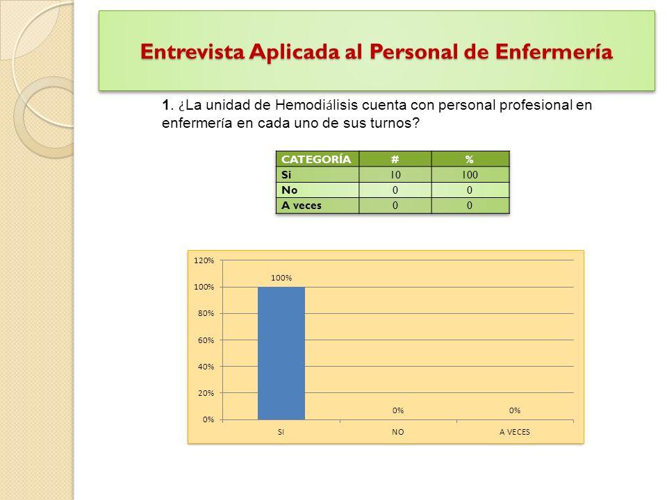 Entrevista Aplicada al Personal de Enfermería 1.