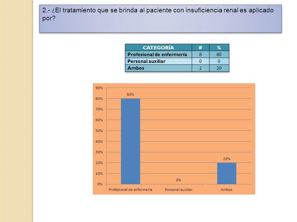 2.- ¿ El tratamiento que se brinda al paciente con insuficiencia renal es aplicado por?