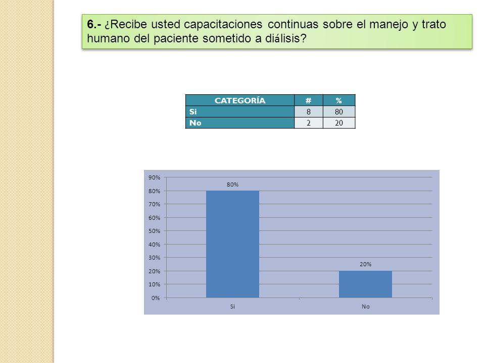 CATEGORÍA#% Si880 No220 6.- ¿ Recibe usted capacitaciones continuas sobre el manejo y trato humano del paciente sometido a di á lisis?